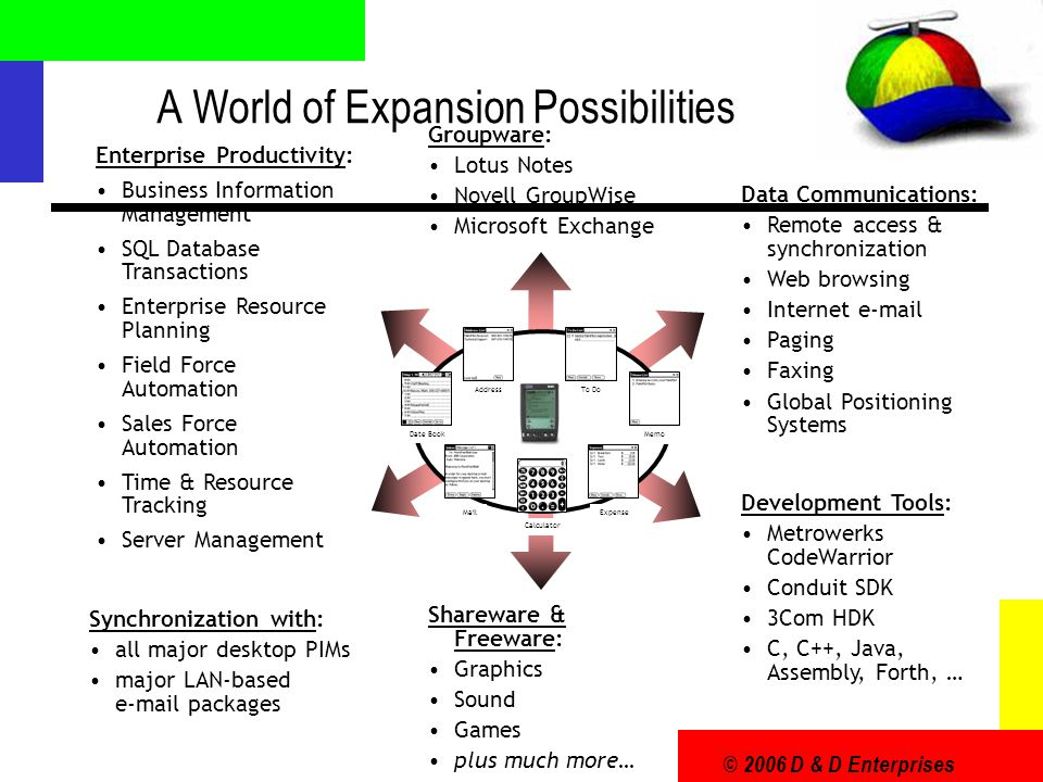 © 2006 D & D Enterprises A World of Expansion Possibilities Synchronization with: all major desktop PIMs major LAN-based e-mail packages Enterprise Pr