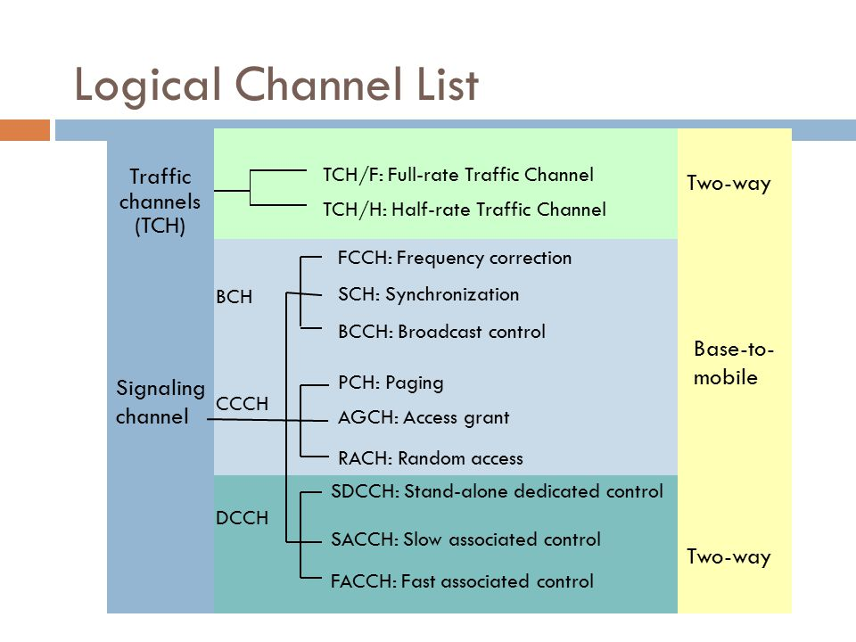 Broadcast Control Channels