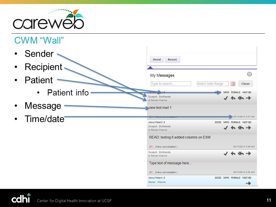 Center for Digital Health Innovation at UCSF 11 CWM Wall Sender Recipient Patient Patient info Message Time/date