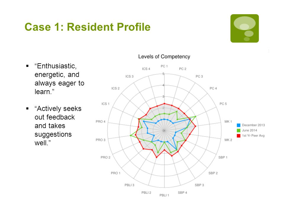 """Case 1: Resident Profile  """"Enthusiastic, energetic, and always eager to learn.""""  """"Actively seeks out feedback and takes suggestions well."""""""