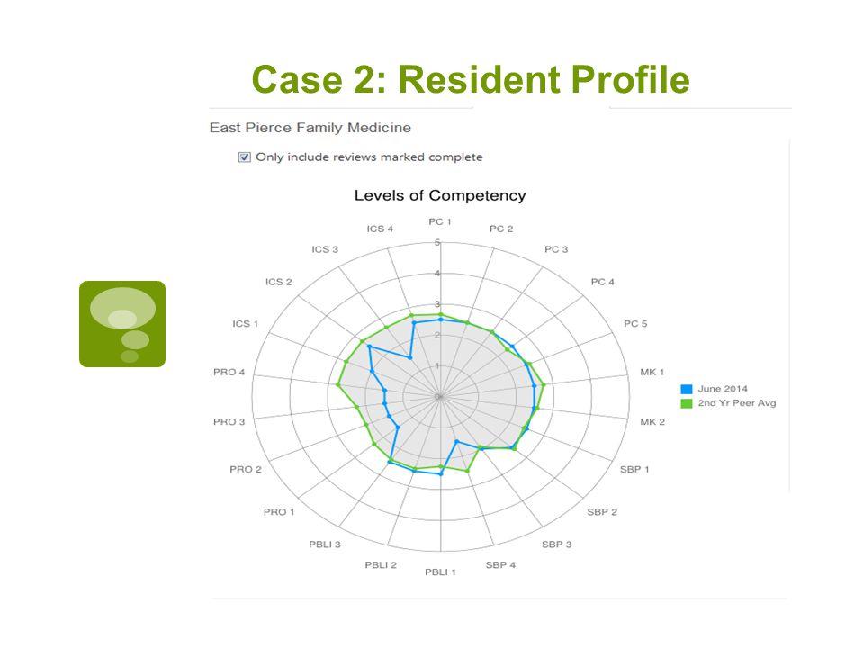 Case 2: Resident Profile
