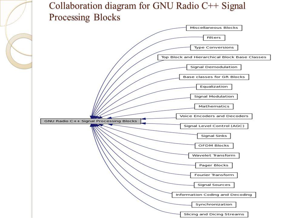 Collaboration diagram for GNU Radio C++ Signal Processing Blocks