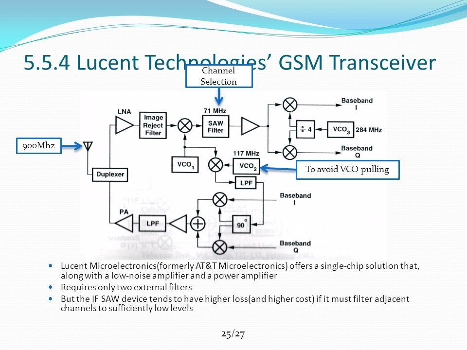 25/27 5.5.4 Lucent Technologies' GSM Transceiver Lucent Microelectronics(formerly AT&T Microelectronics) offers a single-chip solution that, along with a low-noise amplifier and a power amplifier Requires only two external filters But the IF SAW device tends to have higher loss(and higher cost) if it must filter adjacent channels to sufficiently low levels 900Mhz Channel Selection To avoid VCO pulling