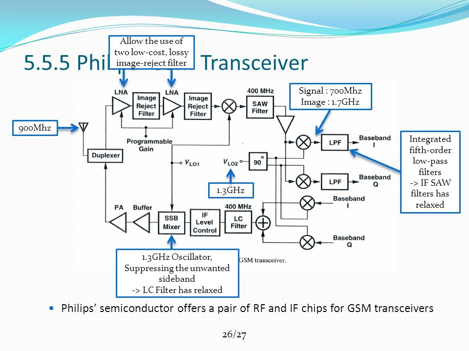 26/27 5.5.5 Philips' GSM Transceiver Philips' semiconductor offers a pair of RF and IF chips for GSM transceivers 900Mhz Allow the use of two low-cost, lossy image-reject filter 1.3GHz Signal : 700Mhz Image : 1.7GHz Integrated fifth-order low-pass filters -> IF SAW filters has relaxed 1.3GHz Oscillator, Suppressing the unwanted sideband -> LC Filter has relaxed