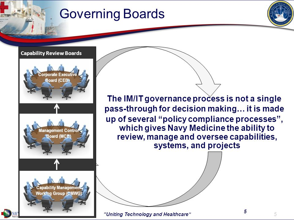 Governing Boards 5 Uniting Technology and Healthcare 5 The IM/IT governance process is not a single pass-through for decision making… it is made up of several policy compliance processes , which gives Navy Medicine the ability to review, manage and oversee capabilities, systems, and projects Corporate Executive Board (CEB) Capability Management Working Group (CMWG) Management Control Board (MCB) Capability Review Boards