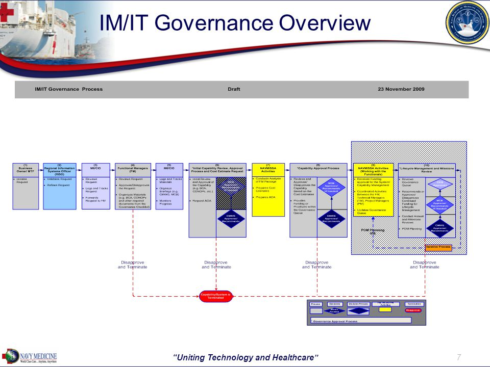 IM/IT Governance Overview 7 Uniting Technology and Healthcare