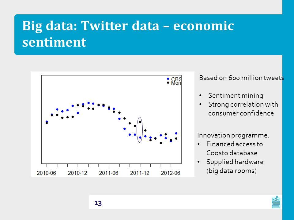 Big data: Twitter data – economic sentiment 13 Based on 600 million tweets Sentiment mining Strong correlation with consumer confidence Innovation pro
