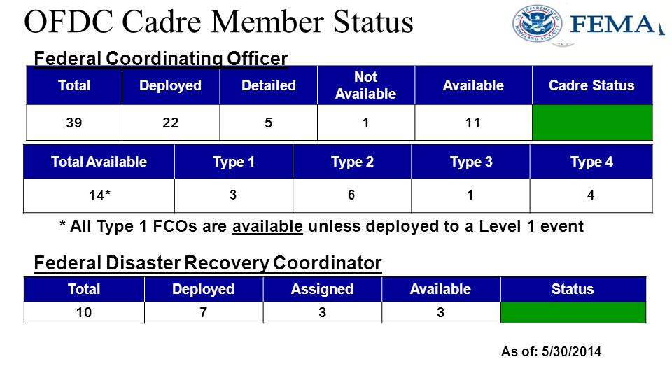 TotalDeployedDetailed Not Available AvailableCadre Status 39225111 OFDC Cadre Member Status Total AvailableType 1Type 2Type 3Type 4 14* 3614 As of: 5/30/2014 * All Type 1 FCOs are available unless deployed to a Level 1 event TotalDeployedAssignedAvailableStatus 10733 Federal Coordinating Officer Federal Disaster Recovery Coordinator