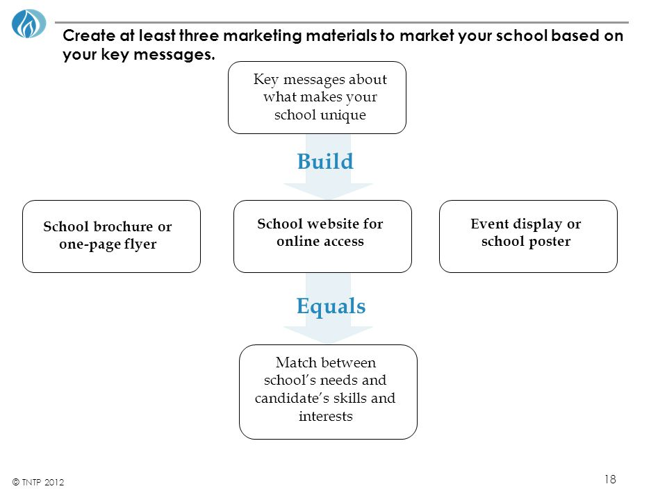 18 © TNTP 2012 Create at least three marketing materials to market your school based on your key messages.