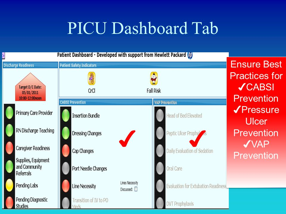 PICU Dashboard Tab ✔✔ Ensure Best Practices for ✔ CABSI Prevention ✔ Pressure Ulcer Prevention ✔ VAP Prevention Ensure Best Practices for ✔ CABSI Prev
