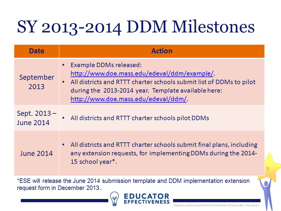 Massachusetts Department of Elementary & Secondary Education 5 SY 2013-2014 DDM Milestones DateAction September 2013 Example DDMs released: http://www.doe.mass.edu/edeval/ddm/example/.