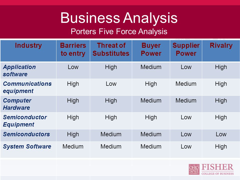 Business Analysis Porters Five Force Analysis