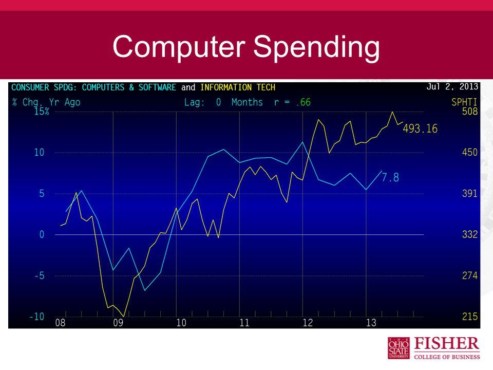 Computer Spending