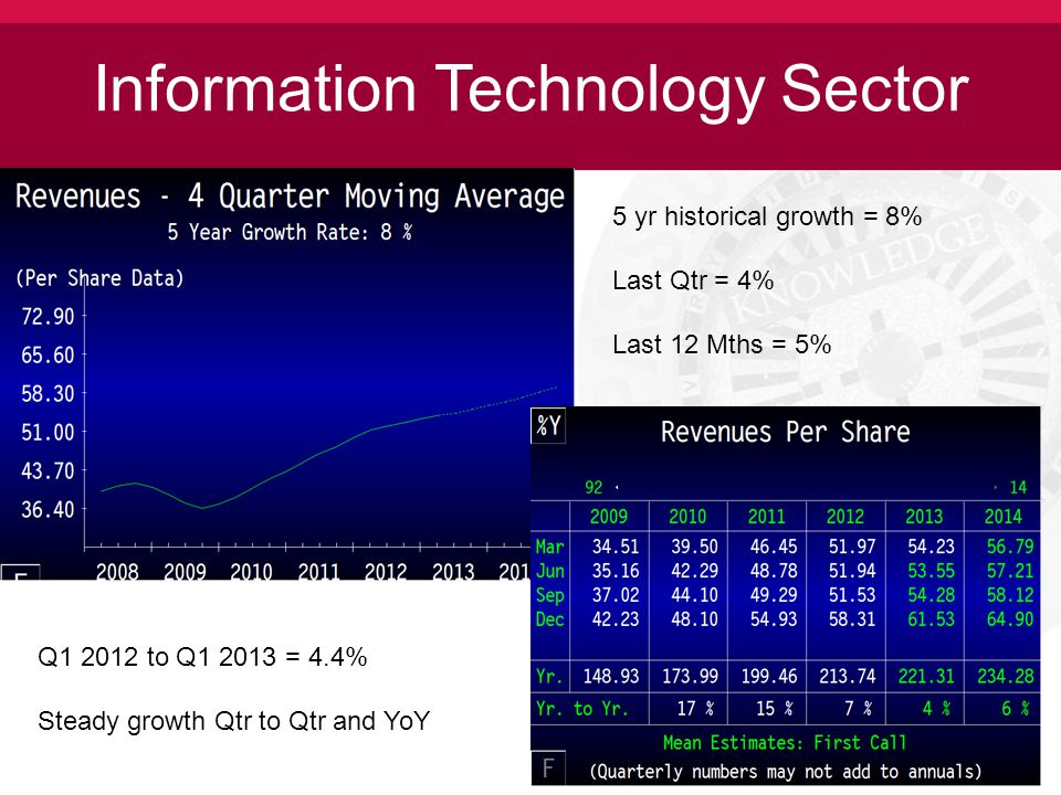 Information Technology Sector 5 yr historical growth = 8% Last Qtr = 4% Last 12 Mths = 5% Q1 2012 to Q1 2013 = 4.4% Steady growth Qtr to Qtr and YoY