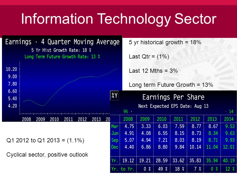 Information Technology Sector 5 yr historical growth = 18% Last Qtr = (1%) Last 12 Mths = 3% Long term Future Growth = 13% Q1 2012 to Q1 2013 = (1.1%) Cyclical sector, positive outlook
