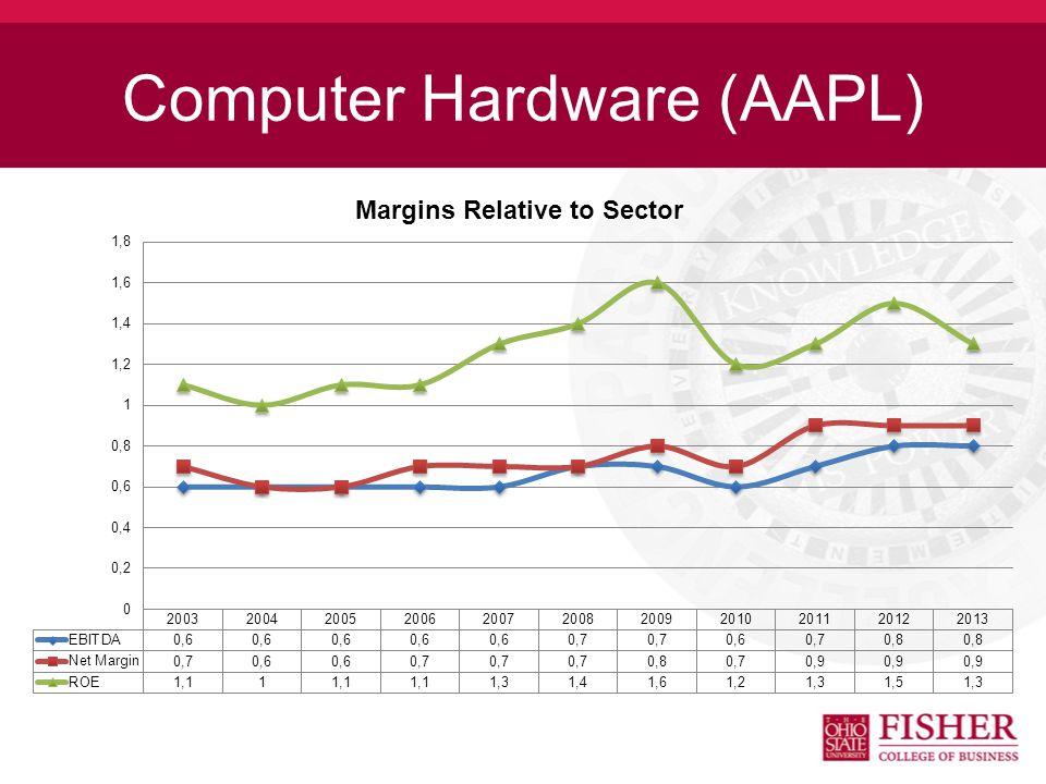 Computer Hardware (AAPL)