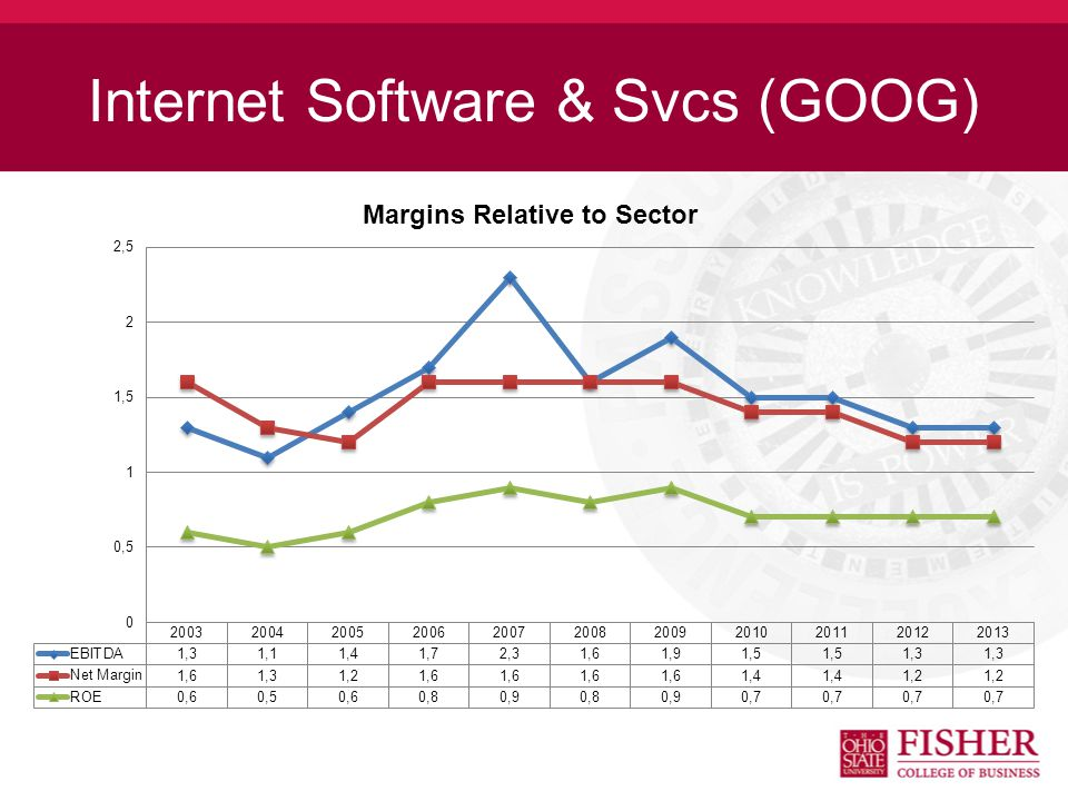 Internet Software & Svcs (GOOG)