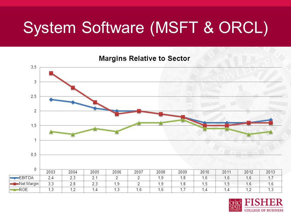System Software (MSFT & ORCL)