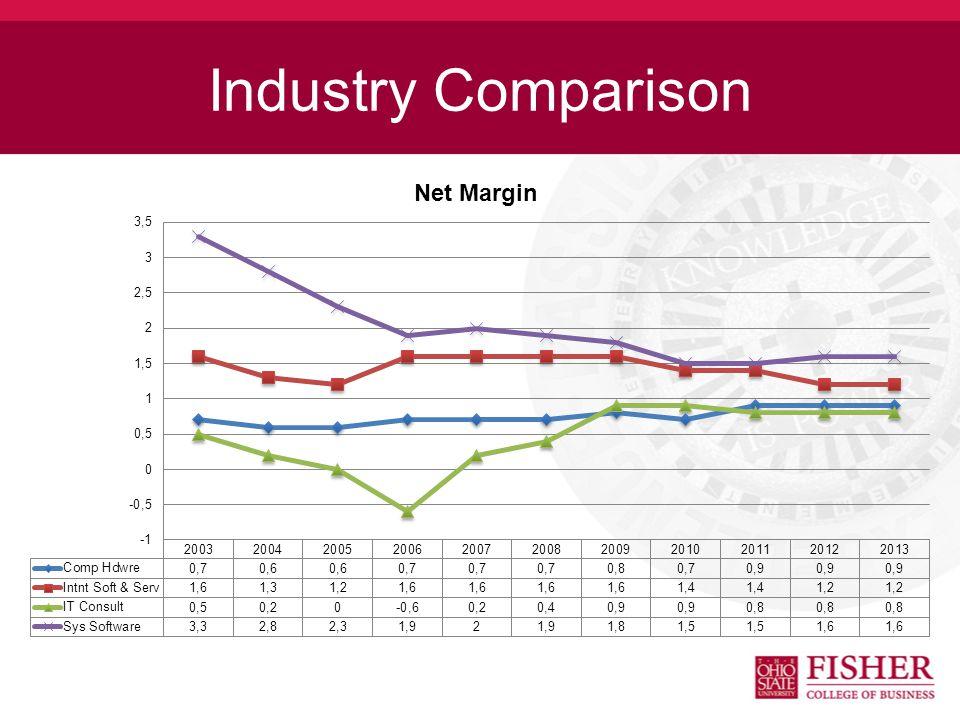 Industry Comparison