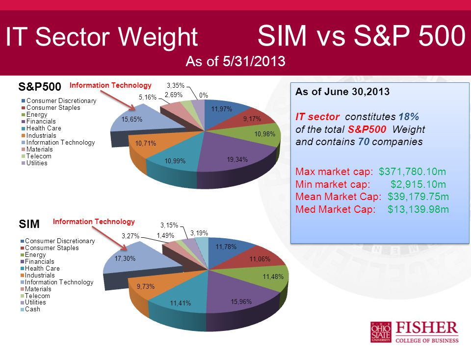 IT Sector Weight SIM vs S&P 500 As of 5/31/2013