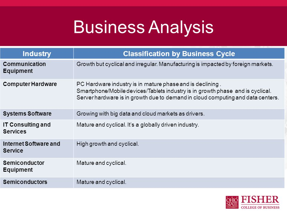 Business Analysis IndustryClassification by Business Cycle Communication Equipment Growth but cyclical and irregular.