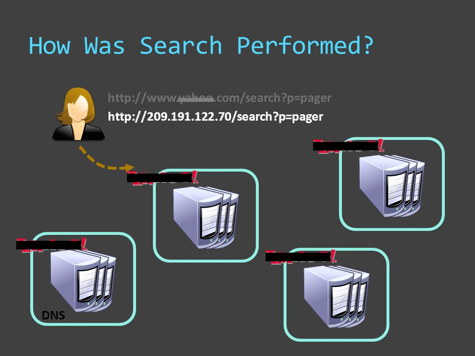 How Was Search Performed.