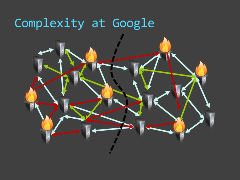 Complexity at Google