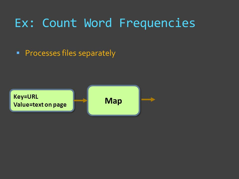 Ex: Count Word Frequencies  Processes files separately Map Key=URL Value=text on page Key=URL Value=text on page