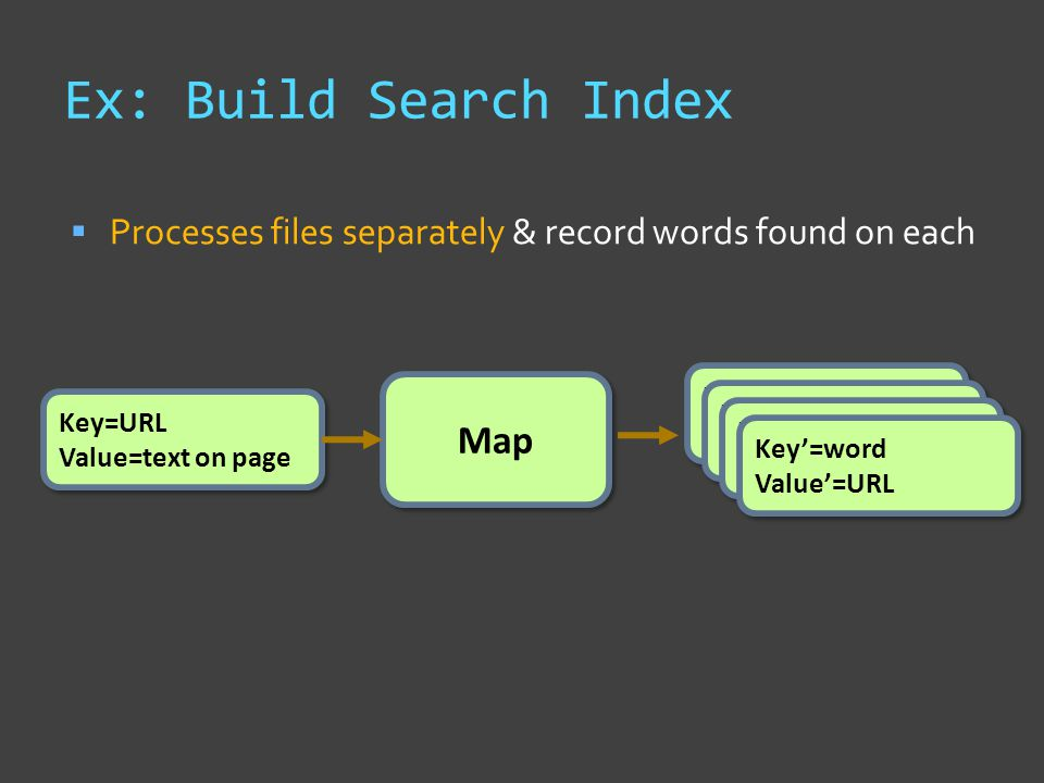 Ex: Build Search Index  Processes files separately & record words found on each Map Key=URL Value=text on page Key=URL Value=text on page Key'=word Value'=count Key'=word Value'=count Key'=word Value'=count Key'=word Value'=count Key'=word Value'=count Key'=word Value'=count Key'=word Value'=URL Key'=word Value'=URL