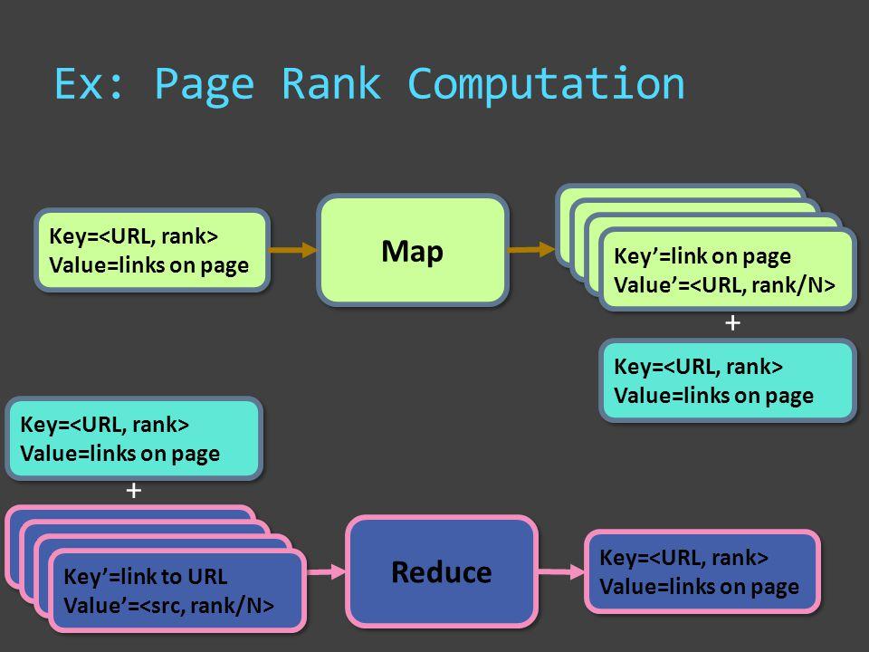 Ex: Page Rank Computation Map Key= Value=links on page Key= Value=links on page Key'=word Value'=count Key'=word Value'=count Key'=word Value'=count Key'=word Value'=count Key'=word Value'=count Key'=word Value'=count Key'=link on page Value'= Key'=link on page Value'= Reduce Key= Value=links on page Key= Value=links on page Key= Value=links on page Key= Value=links on page Key'=word Value'=count Key'=word Value'=count Key'=word Value'=count Key'=word Value'=count Key'=word Value'=count Key'=word Value'=count Key'=link to URL Value'= Key'=link to URL Value'= Key= Value=links on page Key= Value=links on page + +