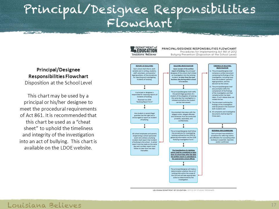 Principal/Designee Responsibilities Flowchart 17 Louisiana Believes Principal/Designee Responsibilities Flowchart Disposition at the School Level This