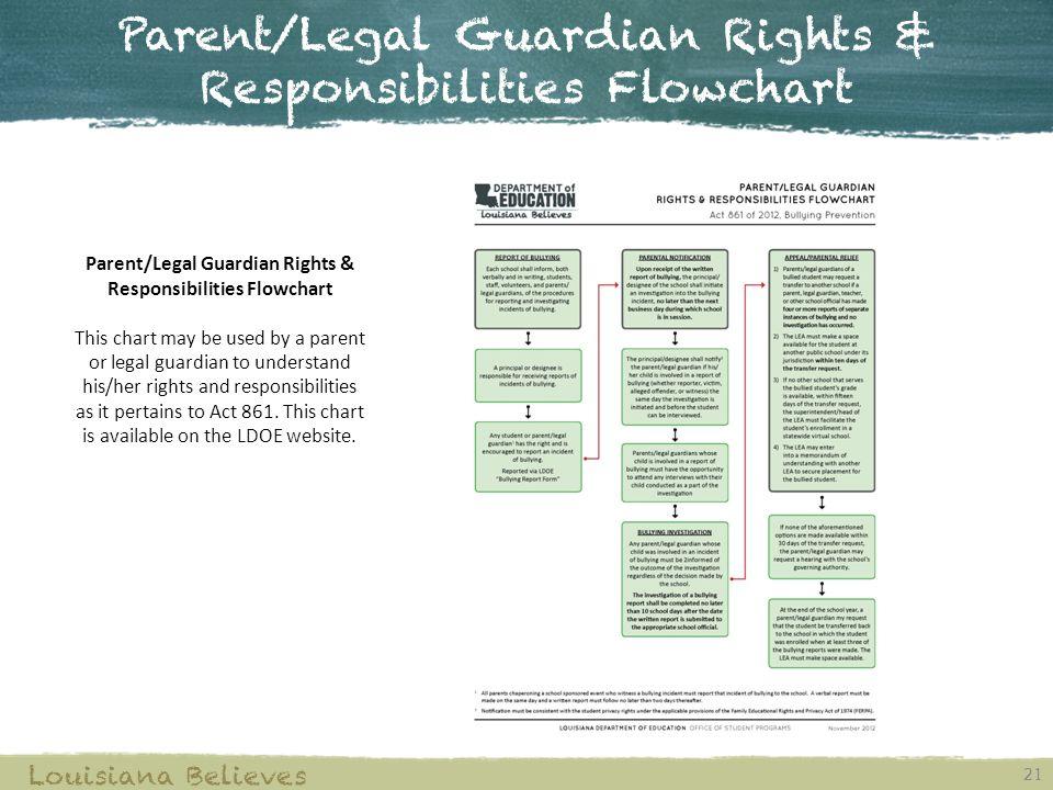 Parent/Legal Guardian Rights & Responsibilities Flowchart 21 Louisiana Believes Parent/Legal Guardian Rights & Responsibilities Flowchart This chart m