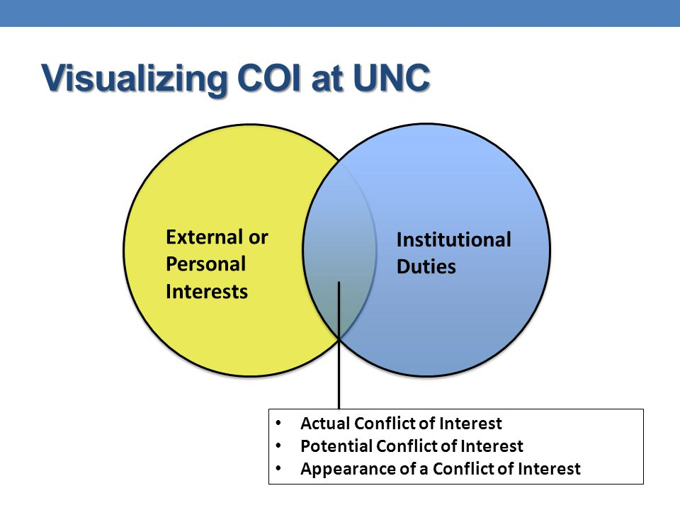Visualizing COI at UNC Actual Conflict of Interest Potential Conflict of Interest Appearance of a Conflict of Interest Institutional Duties External or Personal Interests