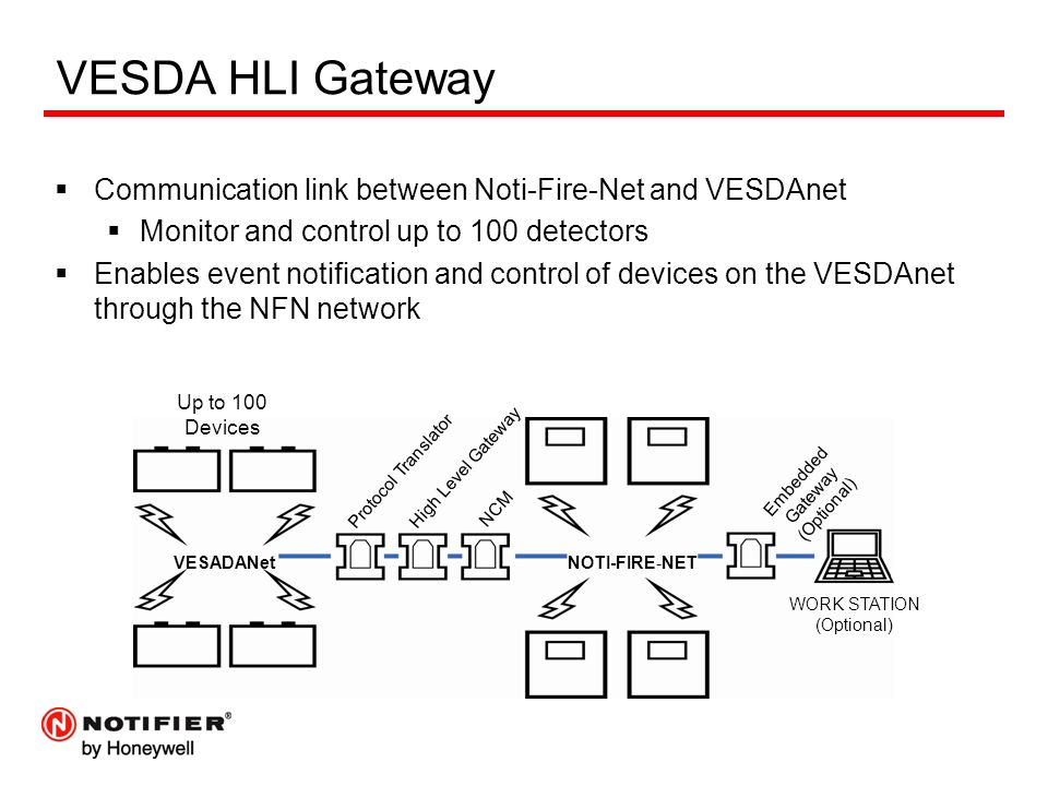 VESDA HLI Gateway  Communication link between Noti-Fire-Net and VESDAnet  Monitor and control up to 100 detectors  Enables event notification and control of devices on the VESDAnet through the NFN network VESADANetNOTI-FIRE-NET Up to 100 Devices WORK STATION (Optional) Embedded Gateway (Optional) NCM High Level Gateway Protocol Translator