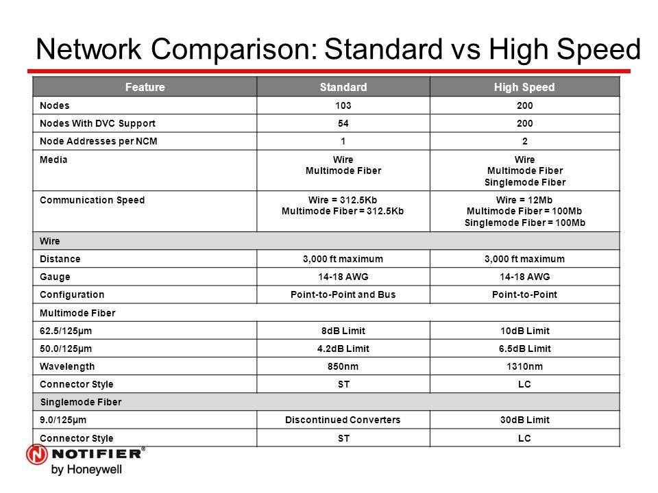 Network Comparison: Standard vs High Speed FeatureStandardHigh Speed Nodes103200 Nodes With DVC Support54200 Node Addresses per NCM12 MediaWire Multimode Fiber Wire Multimode Fiber Singlemode Fiber Communication SpeedWire = 312.5Kb Multimode Fiber = 312.5Kb Wire = 12Mb Multimode Fiber = 100Mb Singlemode Fiber = 100Mb Wire Distance3,000 ft maximum Gauge14-18 AWG ConfigurationPoint-to-Point and BusPoint-to-Point Multimode Fiber 62.5/125µm8dB Limit10dB Limit 50.0/125µm4.2dB Limit6.5dB Limit Wavelength850nm1310nm Connector StyleSTLC Singlemode Fiber 9.0/125µmDiscontinued Converters30dB Limit Connector StyleSTLC