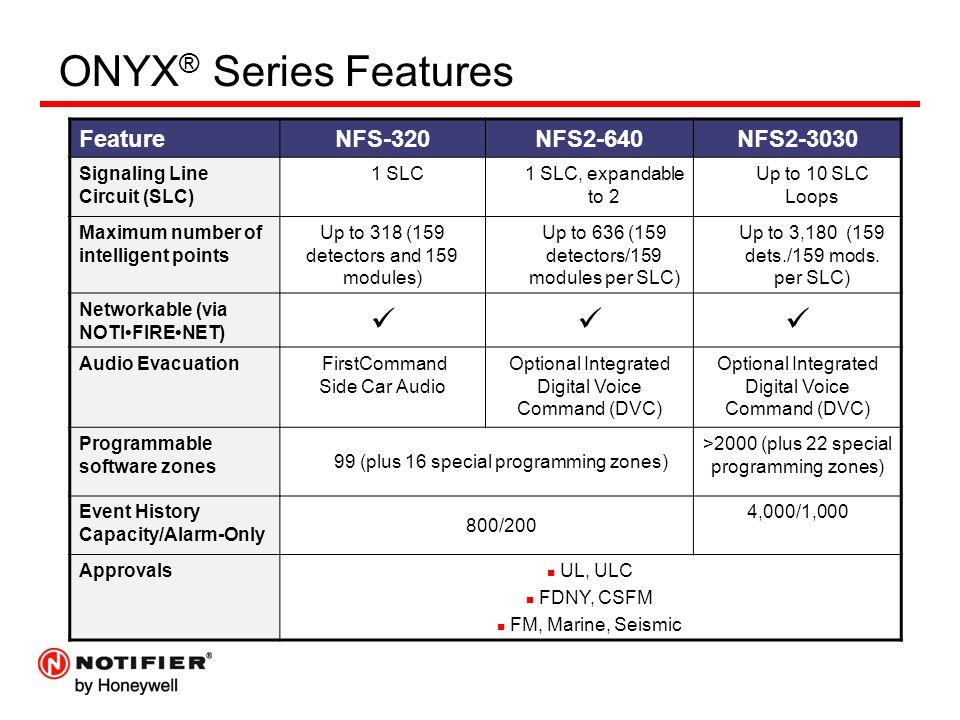 ONYX ® Series Features FeatureNFS-320NFS2-640NFS2-3030 Signaling Line Circuit (SLC) 1 SLC1 SLC, expandable to 2 Up to 10 SLC Loops Maximum number of intelligent points Up to 318 (159 detectors and 159 modules) Up to 636 (159 detectors/159 modules per SLC) Up to 3,180 (159 dets./159 mods.