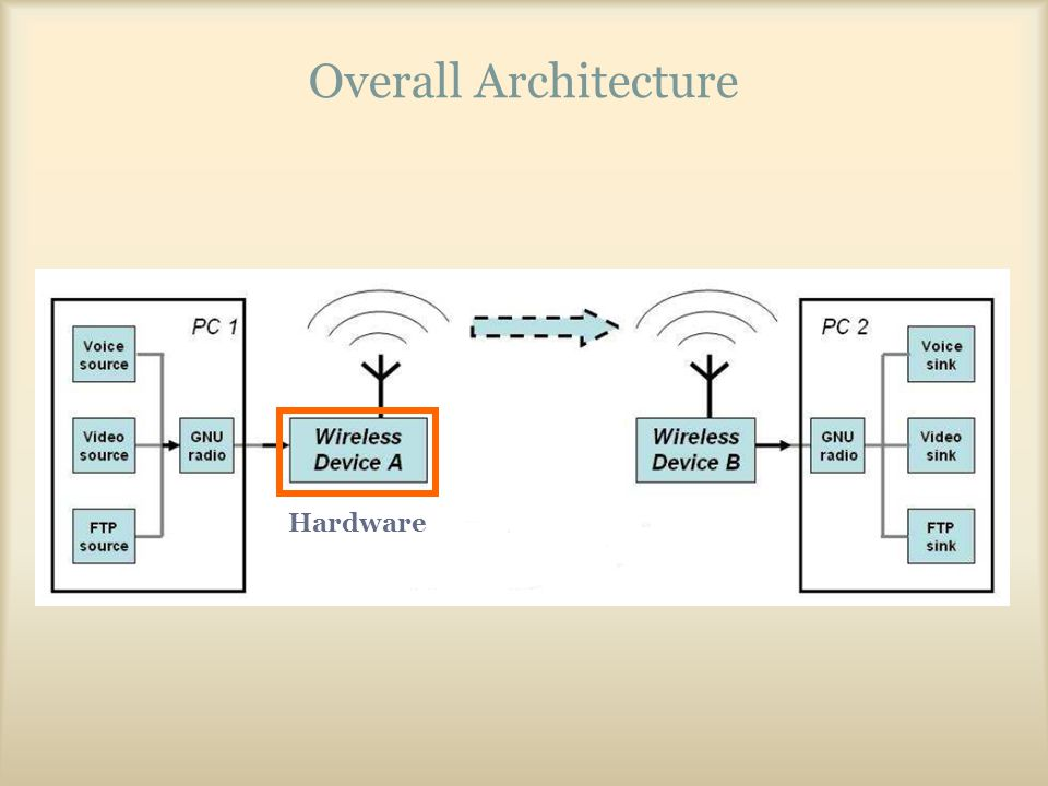 Overall Architecture Hardware
