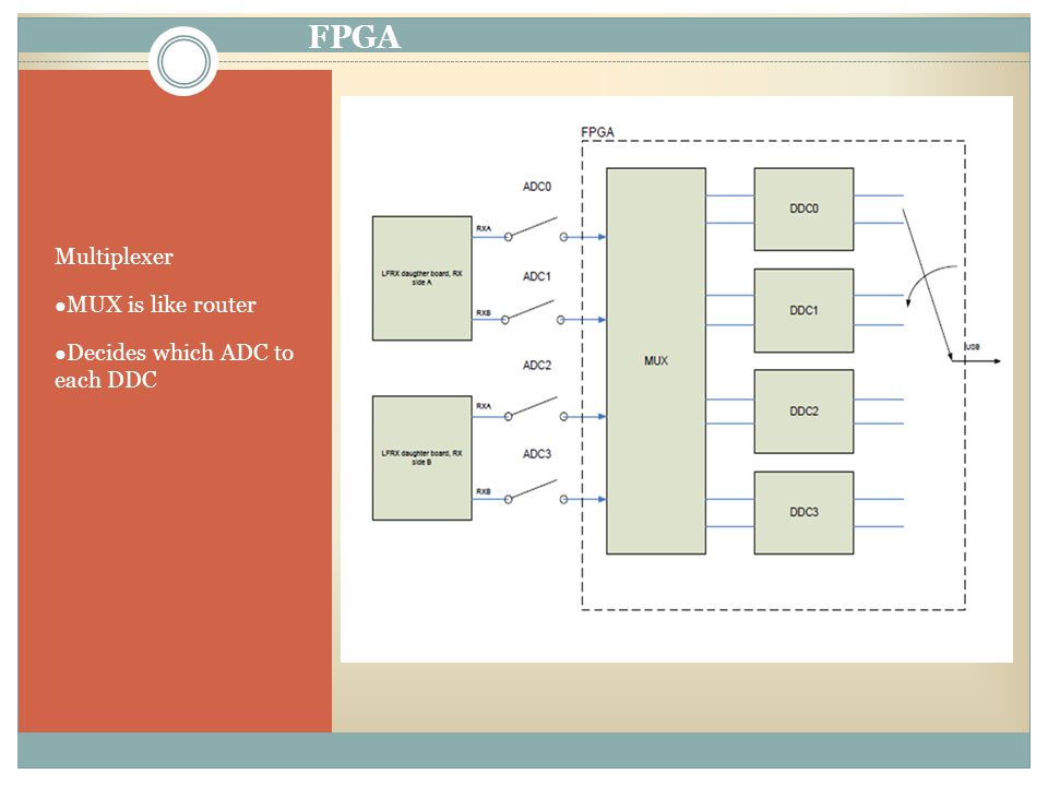 FPGA Multiplexer ● MUX is like router ● Decides which ADC to each DDC