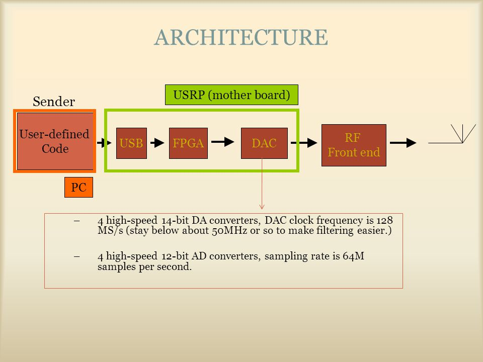 ARCHITECTURE User-defined Code RF Front end Sender DACUSBFPGA USRP (mother board) PC –4 high-speed 14-bit DA converters, DAC clock frequency is 128 MS