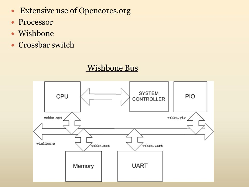 Extensive use of Opencores.org Processor Wishbone Crossbar switch Wishbone Bus