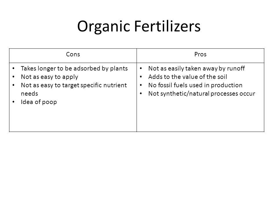 Organic Fertilizers ConsPros Takes longer to be adsorbed by plants Not as easy to apply Not as easy to target specific nutrient needs Idea of poop Not