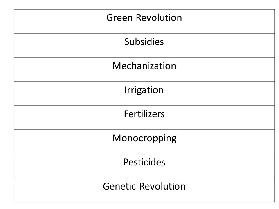 Feeding the World Subsidies Green Revolution A Closer look at Pesticides Genetic Revolution Sustainable practices