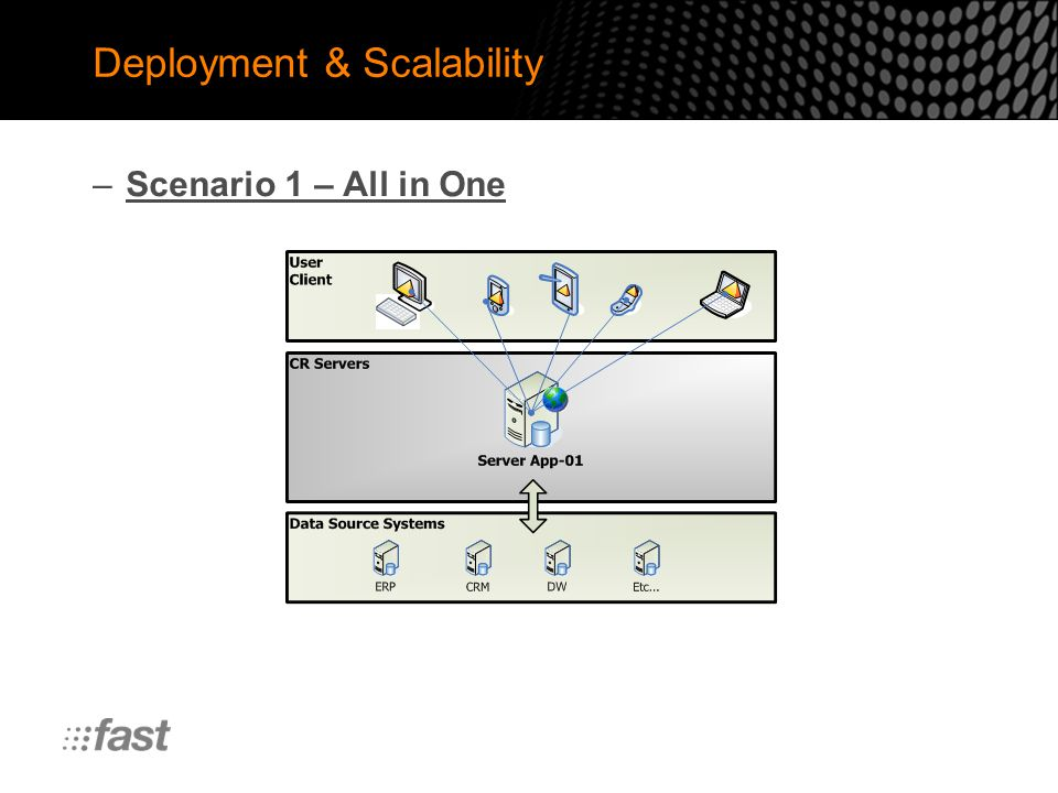 Deployment & Scalability –Scenario 1 – All in One