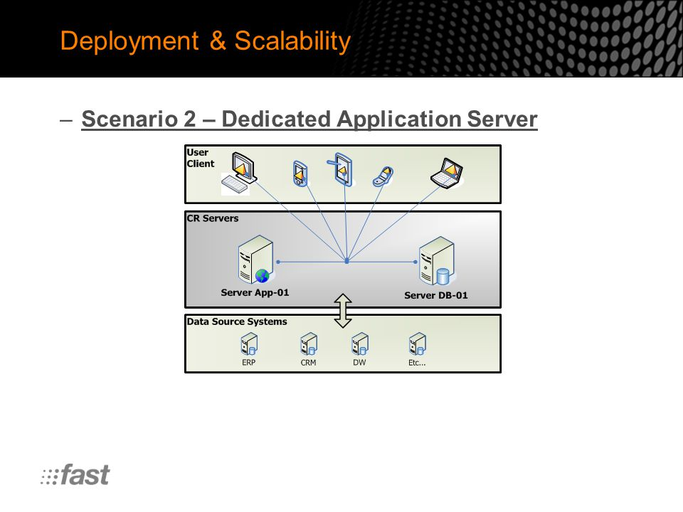 Deployment & Scalability –Scenario 2 – Dedicated Application Server