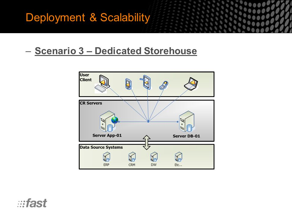 Deployment & Scalability –Scenario 3 – Dedicated Storehouse