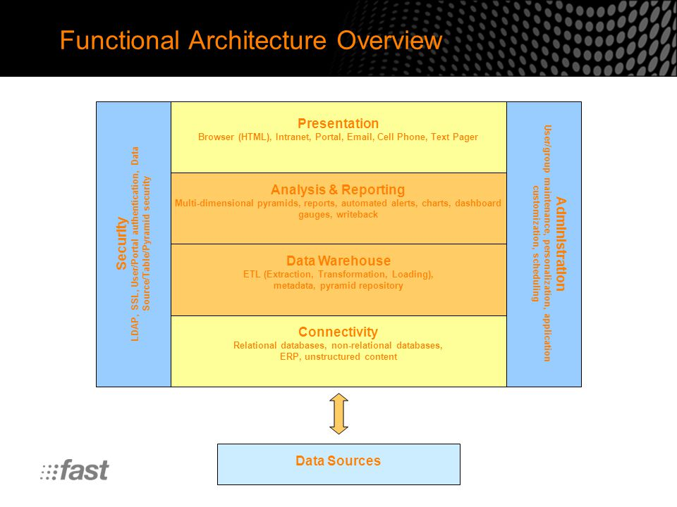 Functional Architecture Overview Presentation Browser (HTML), Intranet, Portal, Email, Cell Phone, Text Pager Analysis & Reporting Multi-dimensional pyramids, reports, automated alerts, charts, dashboard gauges, writeback Data Warehouse ETL (Extraction, Transformation, Loading), metadata, pyramid repository Connectivity Relational databases, non-relational databases, ERP, unstructured content Data Sources Security LDAP, SSL, User/Portal authentication, Data Source/Table/Pyramid security Administration User/group maintenance, personalization, application customization, scheduling