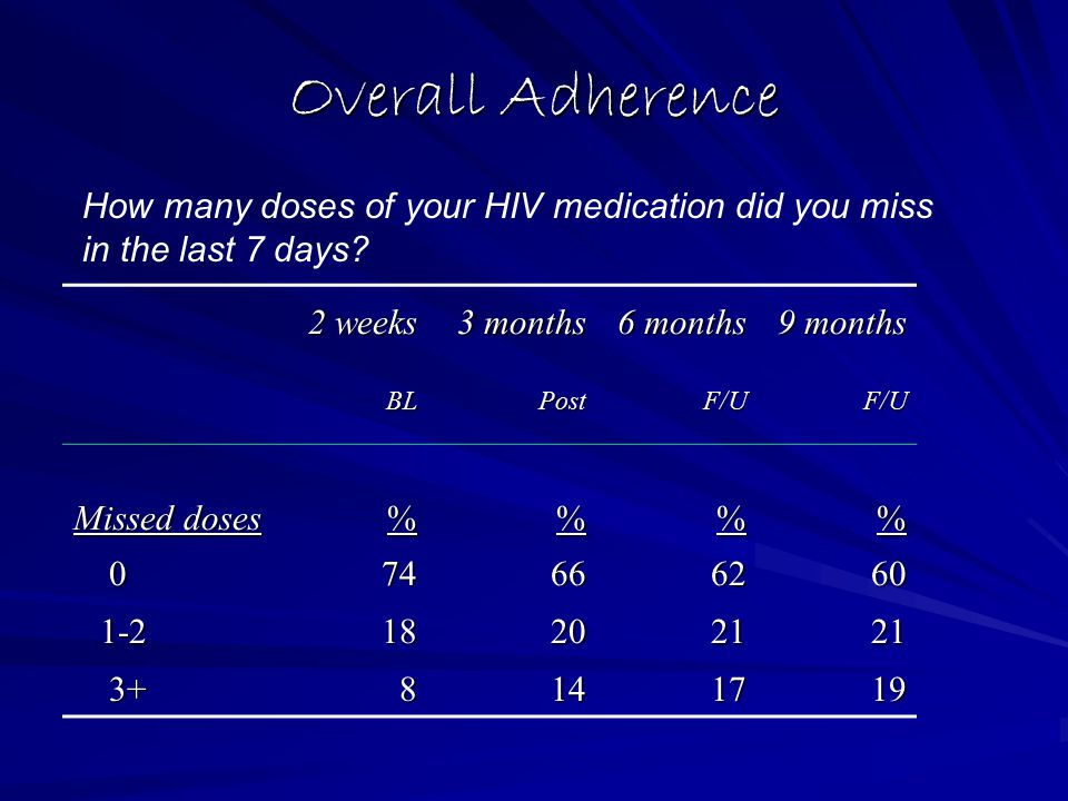 Overall Adherence 2 weeks 3 months 6 months 9 months BLPostF/UF/U Missed doses %% 074666260 1-2 1-218202121 3+ 3+8141719 How many doses of your HIV medication did you miss in the last 7 days