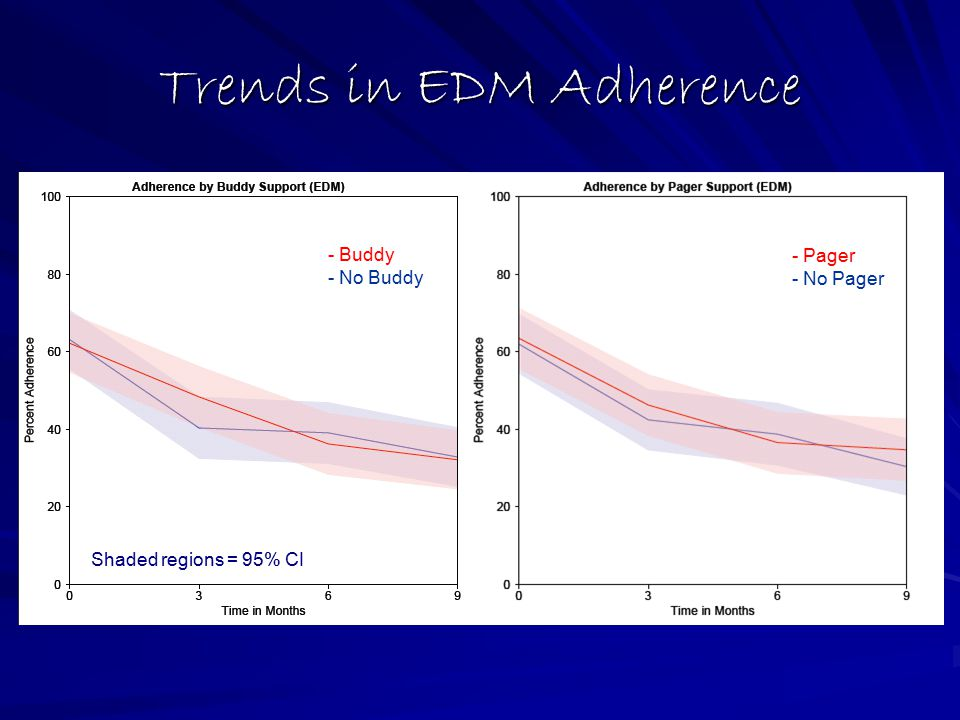 Trends in EDM Adherence - Buddy - No Buddy - Pager - No Pager Shaded regions = 95% CI