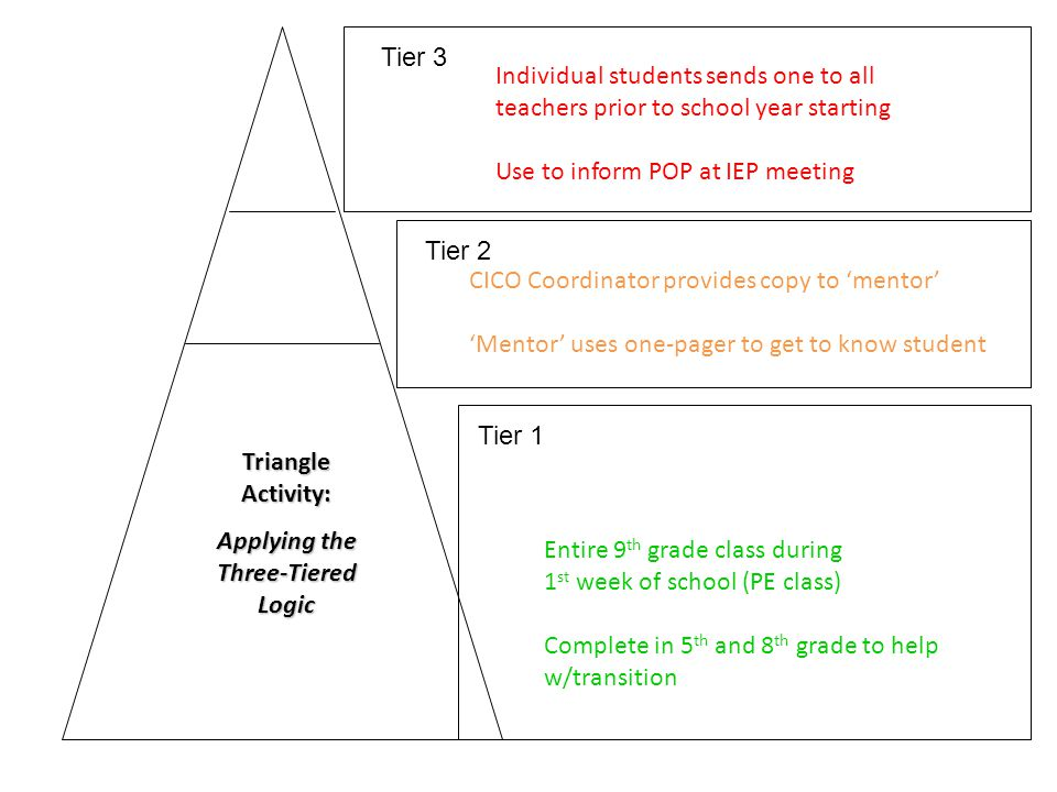 Tier 3 Tier 2 Tier 1 Triangle Activity: Applying the Three-Tiered Logic Entire 9 th grade class during 1 st week of school (PE class) Complete in 5 th and 8 th grade to help w/transition CICO Coordinator provides copy to 'mentor' 'Mentor' uses one-pager to get to know student Individual students sends one to all teachers prior to school year starting Use to inform POP at IEP meeting