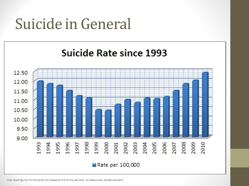 Suicide in General Most recent figures from the Centers for Disease Control for the year 2010.